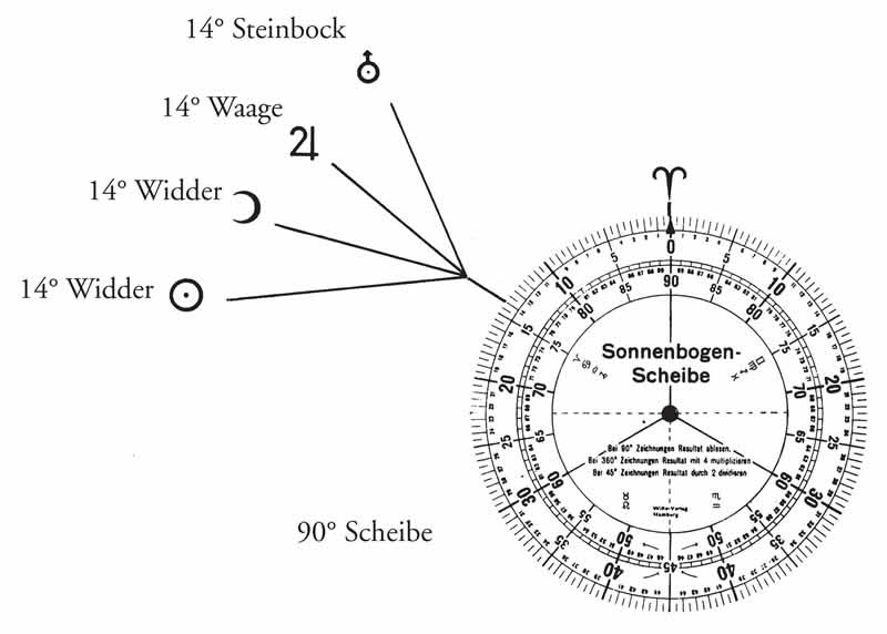 planeten horoskop berechnen