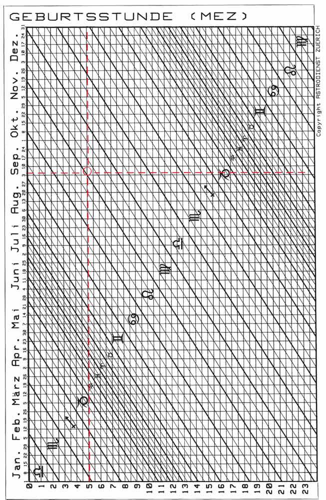 Ascendenten-Tabelle - Astrodienst