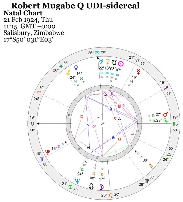 Adventures In Astrology Astrodienst