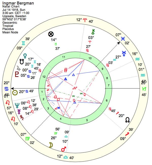 Madonna Birth Chart Erkalnathandedecker