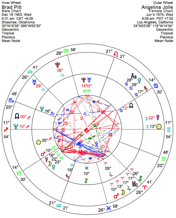 The Synastry Of Brangelina A Marriage Of Opposites Astrodienst