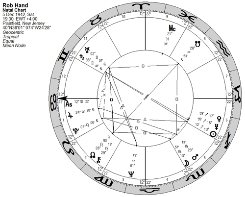 liz greene astrological essays Psychological astrology and jungianism i began this essay suggesting that liz greene exemplifies both the psychological reductionism and the jungianism.