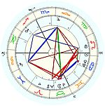 Horoscope de C.G. Jung