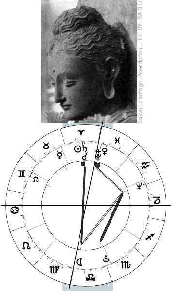 paar horoskop nach geburtsdatum