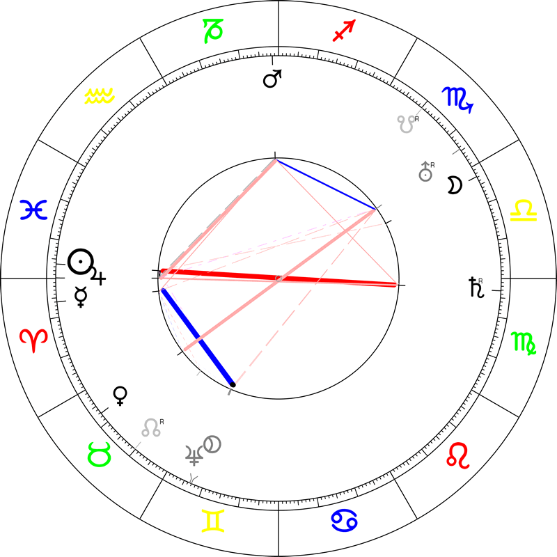 Horoscope of Nikolai Kondratiev