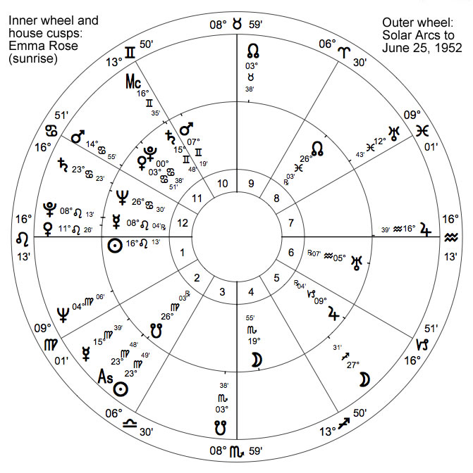 The astrology of pregnancy astrodienst emma rose ccuart Choice Image