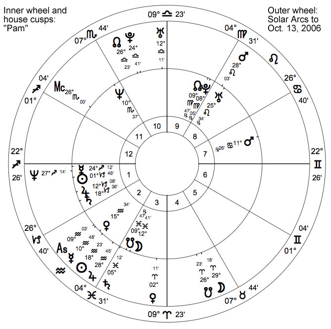The astrology of pregnancy astrodienst pam ccuart Choice Image