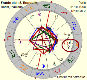 Horoskop 5. Republik