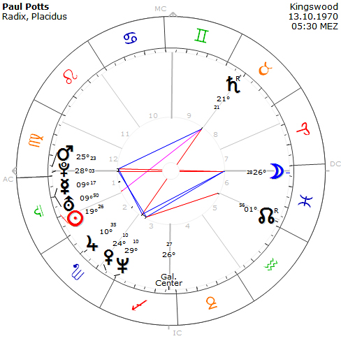 Potts Horoskop