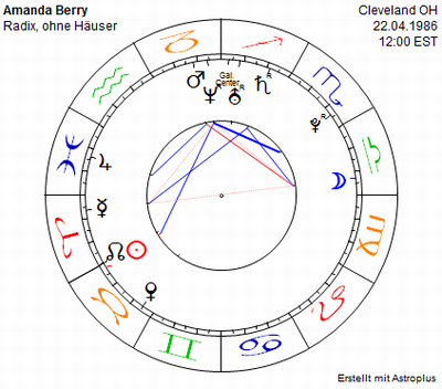 Birthchart Amanda Berry, no birth time