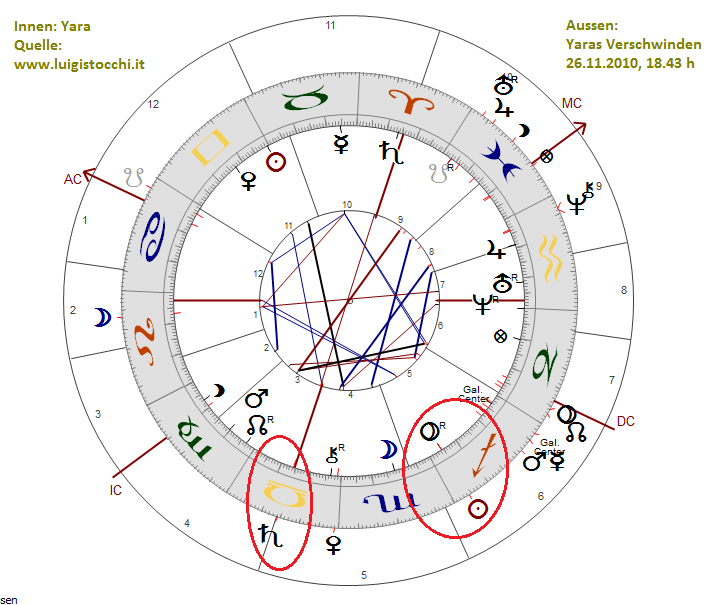 universum horoskop nächste woche wagge