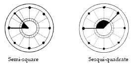 Semi-square and sesqui-quadrate
