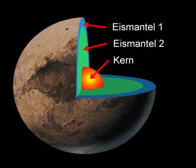 Dwarf Planet Ceres  Solar System