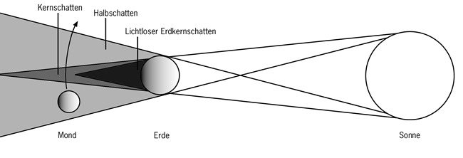 total solar eclipse diagram. Diagram 1: A solar eclipse.