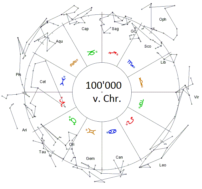 Constellations of the zodiac around the year 100'000 BC