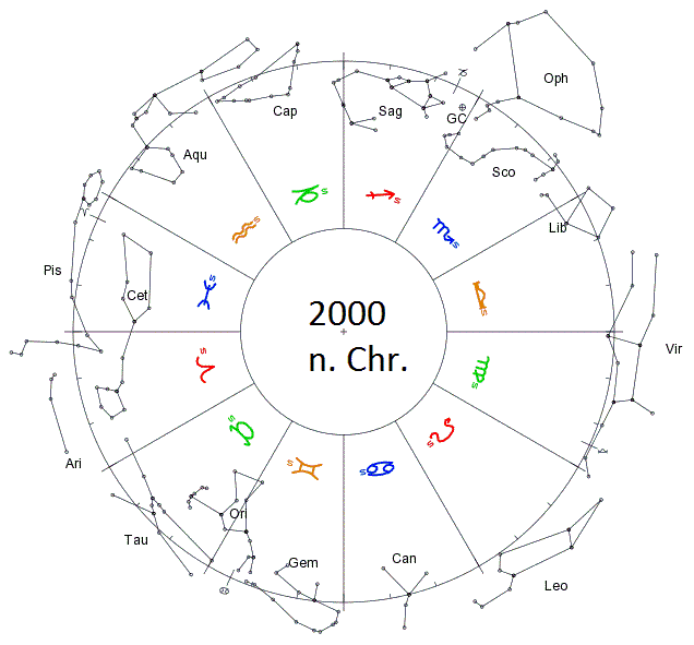 Constellations of the zodiac in the year 2000