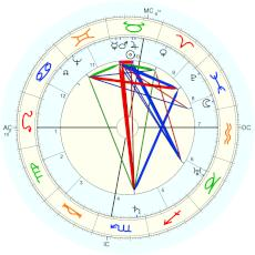Queen Marie de Medici : from Harvey, Nativitas - natal chart (Placidus)
