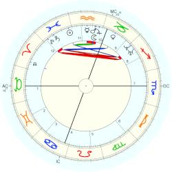 James Russell Lowell - natal chart (Placidus)