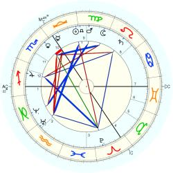 William M. Rossetti - natal chart (Placidus)