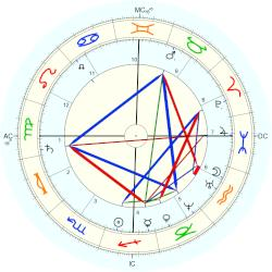 Louisa May Alcott - natal chart (Placidus)