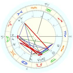 William Howard Taft - natal chart (Placidus)