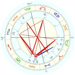 Amy Lowell - natal chart (Placidus)