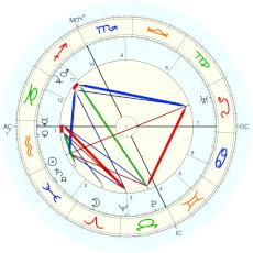 Isabelle Eberhardt : From doctor at her birth - natal chart (Placidus)