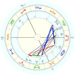 Queen of the Netherlands Wilhelmina - natal chart (Placidus)