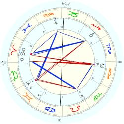 Anthony Fokker - natal chart (Placidus)