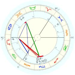 Grand Duchess Olga - natal chart (Placidus)
