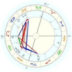 David 1897 Williams - natal chart (Placidus)