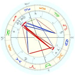 Wiley Post - natal chart (Placidus)
