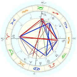 Louis Armstrong - natal chart (Placidus)