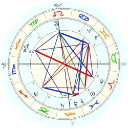 Clare Boothe Luce - natal chart (Placidus)