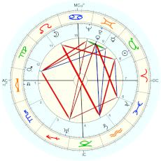 Bing Crosby : Rectified by Isaac Starkman - natal chart (Placidus)