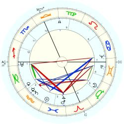 William L. Shirer - natal chart (Placidus)