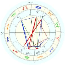 Max Baer : According to his father - natal chart (Placidus)
