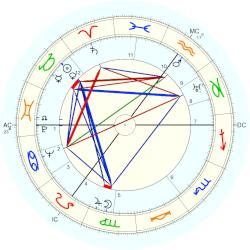 Queen of the Netherlands Juliana - natal chart (Placidus)