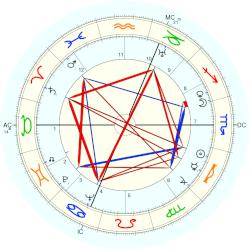 Alain Jean Assailly - natal chart (Placidus)