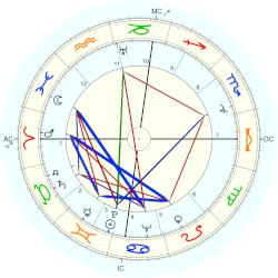 Mike Todd - natal chart (Placidus)