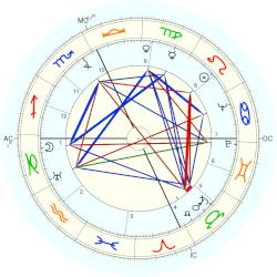 Lucille Ball - natal chart (Placidus)