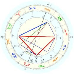 Julia Child - natal chart (Placidus)
