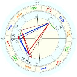 Peter Townsend - natal chart (Placidus)