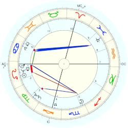 Alex Haley - natal chart (Placidus)