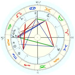 Medical: Agoraphobic - natal chart (Placidus)