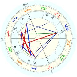 Telly Savalas - natal chart (Placidus)