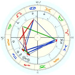Jeff Hunter - natal chart (Placidus)