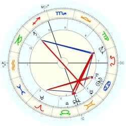 Family Distress 260 - natal chart (Placidus)