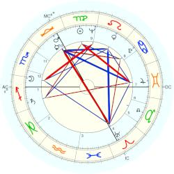 Countess Raine Spencer - natal chart (Placidus)