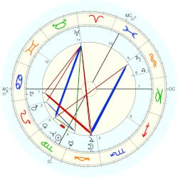 Gunther Gebel-Williams - natal chart (Placidus)